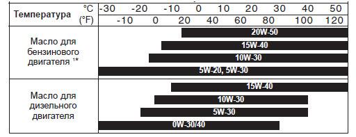 Какое масло заливать в двигатель Киа Соренто 2.5 дизель