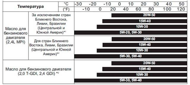 Сколько литров масла нужно заливать в двигатель Киа Соренто 2.5 дизель