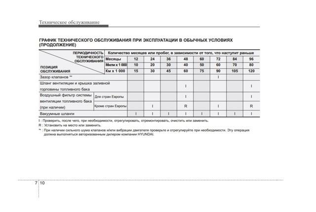Сколько литров масла нужно заливать в двигатель Хендай Соната 2.0, 2.4, 2.5, 2.7, 3.0, 3.3