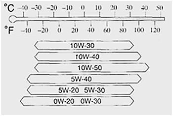 Какое масло лучше заливать в двигатель Мазда СХ-5 2.0, 2.5