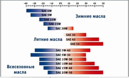 Сколько литров масла нужно заливать в двигатель Мицубиси Лансер 10 1.5, 2.0