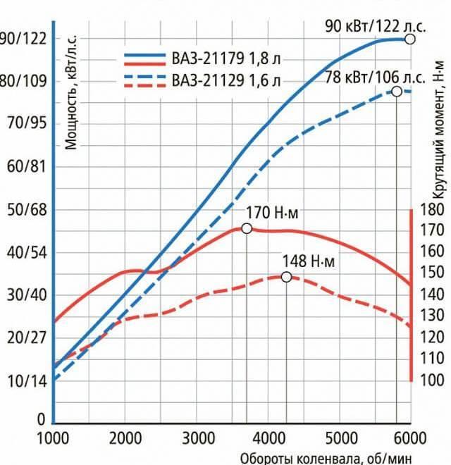 Сколько масла в двигателе 1.8 Лада Веста sw Кросс