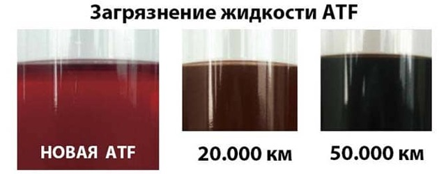 Сколько литров масла нужно для АКПП (коробки автомат) Киа Спортейдж