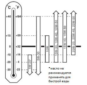 Какое масло заливать в двигатель Ниссан Примера Р12