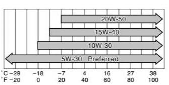 Какое масло лучше заливать в двигатель Тойота Ленд Крузер Прадо 2.7, 3.0, 3.4, 4.0