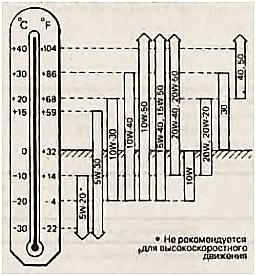 Какое масло лучше заливать в двигатель Ниссан Примера Р11, Р12