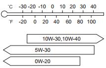 Сколько литров масла нужно заливать в двигатель Субару Форестер 2.0, 2.5