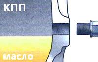 Сколько масла в МКПП (коробке передач) Лада Ларгус