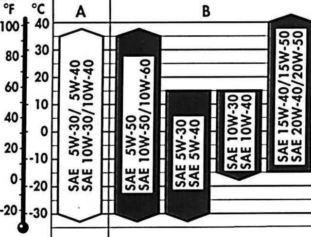 Какое масло лучше заливать в двигатель Фольксваген Пассат В5 1.6, 1.8, 1.9, 2.3, 2.5, 2.8