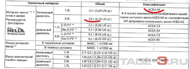 Сколько литров масла заливать в двигатель Киа Спортейдж 3