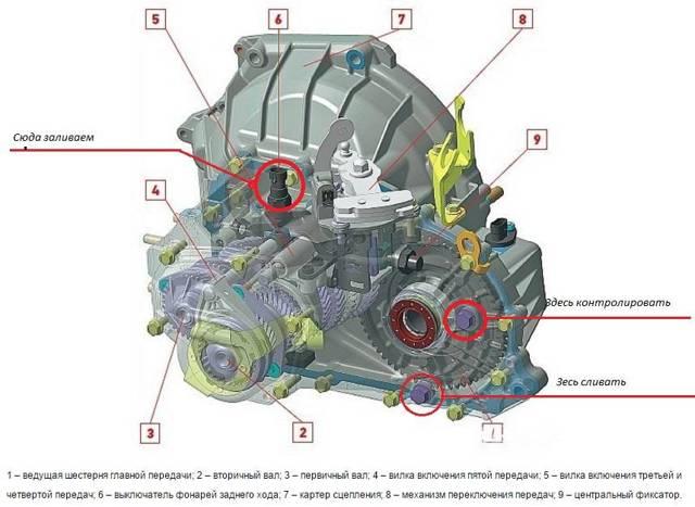 Какое масло заливать в механическую коробку передач Лада Веста sw cross