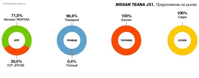 Сколько масла в двигателе Ниссан Теана j31
