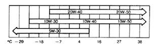 Какое масло заливать в механическую коробку передач Тойота Камри v50 2.0, 2.5, 3.5
