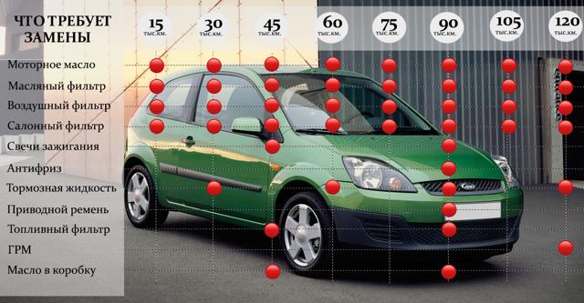 Сколько масла в АКПП (коробка автомат) Форд Фиеста