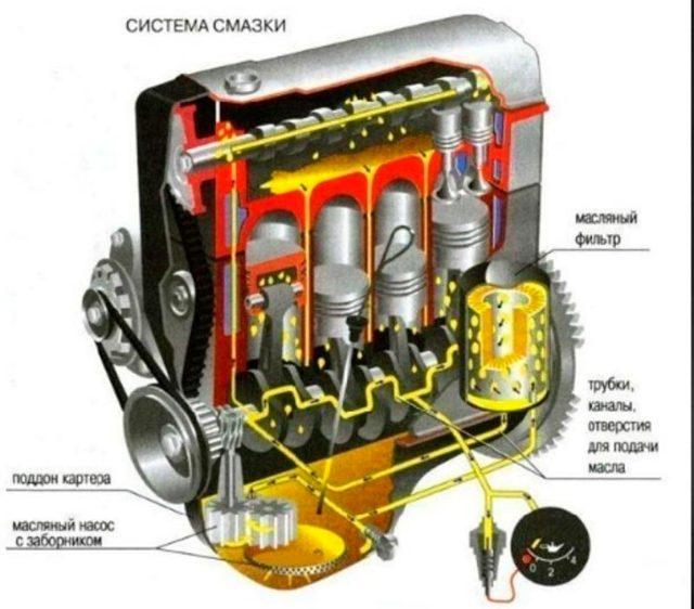 Сколько масла в двигателе УАЗ Хантер
