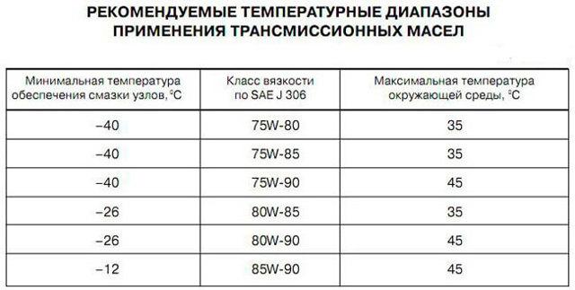 Сколько масла в МКПП (коробке передач) Хендай ix35