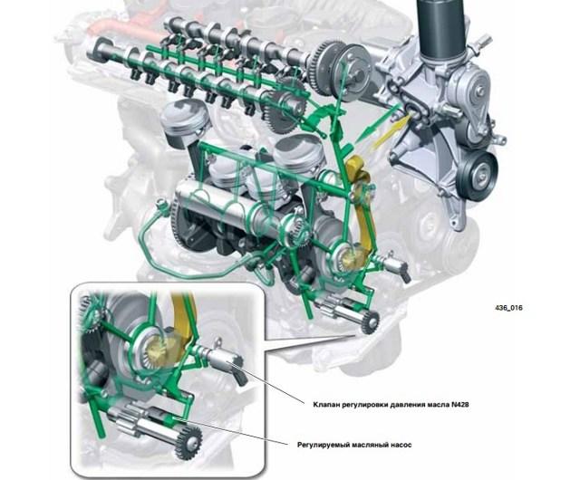 Какое масло лучше заливать в двигатель Ауди А6 С5 1.8, 1.9, 2.0, 2.2, 2.3, 2.4, 2.5, 2.6, 2.8, 4.2