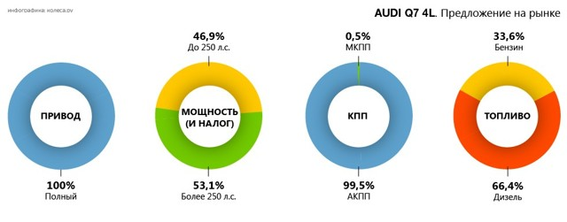 Какое масло лучше заливать в двигатель Ауди q7 2.0, 3.0, 3.6, 4.2, 6.0