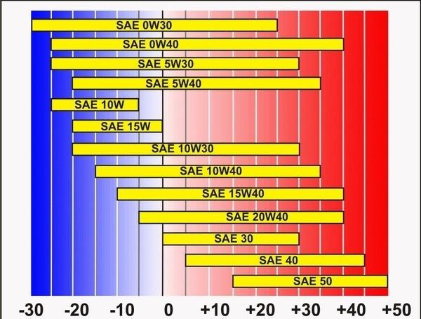 Какое масло лучше заливать в двигатель Фольксваген Шаран 1.8, 1.9, 2.0, 2.8