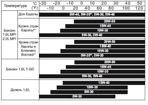 Какое масло лучше заливать в двигатель Киа Церато 1.5, 1.6, 2.0