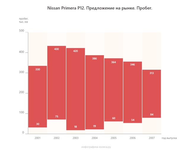Сколько масла в вариаторе Ниссан Примера Р12