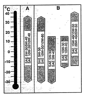 Какое масло лучше заливать в двигатель Ауди 80 1.4, 1.6, 1.8, 1.9, 2.0, 2.3, 2.6, 2.8