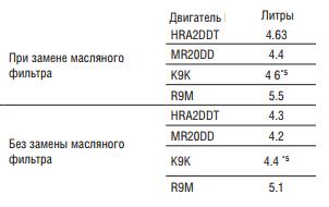 Какое масло лучше заливать в двигатель Ниссан Кашкай 1.6, 2.0