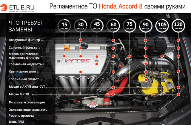 Замена масла в АКПП Хонда Аккорд 8 своими руками на коробке автомат
