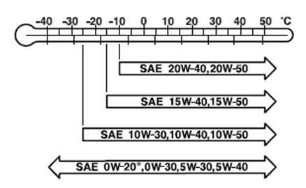 Сколько литров масла нужно заливать в двигатель Мицубиси Аутлендер 2.0, 2.4, 3.0