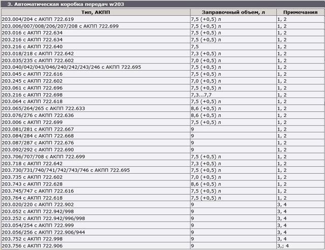 Сколько масла в двигателе Мерседес w203