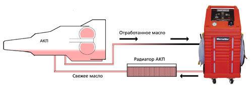 Замена масла в АКПП (коробке автомат) volvo s80 своими руками