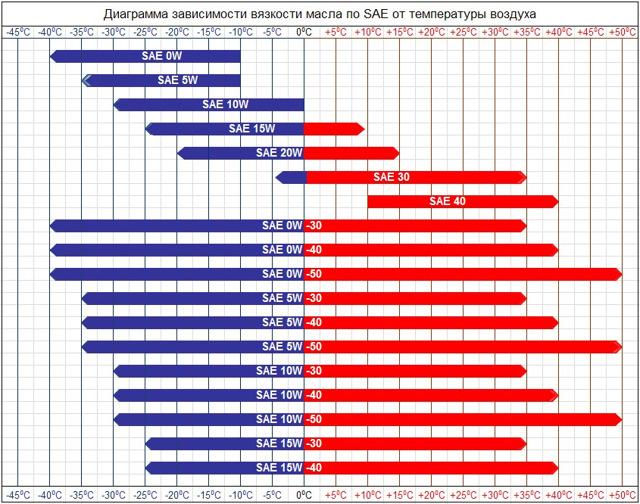 Сколько литров масла заливать в двигатель 1.6 Киа Спектра