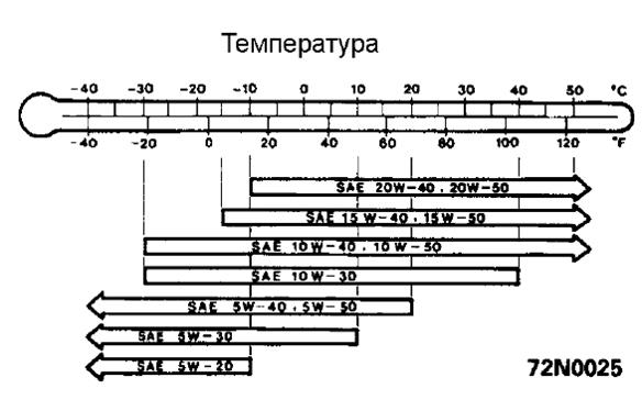 Сколько литров масла нужно заливать в двигатель Мицубиси Паджеро Спорт 2.4, 2.5, 3.0, 3.2