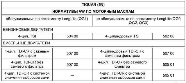 Какое масло заливать в двигатель Фольксваген Тигуан 1.4 150 л.с.