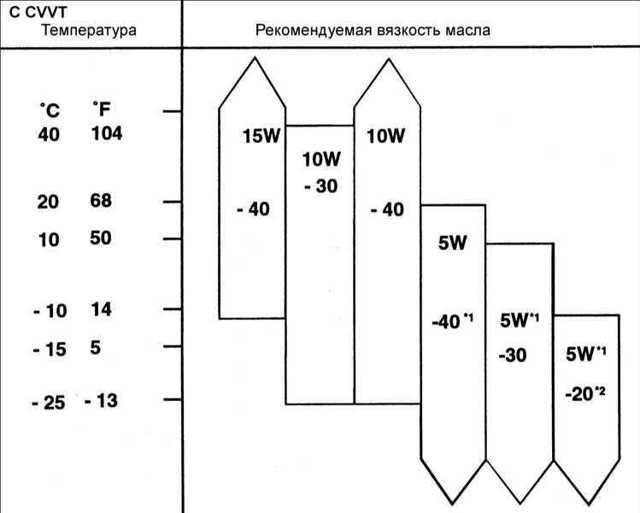 Сколько литров масла нужно заливать в двигатель Хендай Элантра 1.5, 1.6, 1.8, 1.9, 2.0