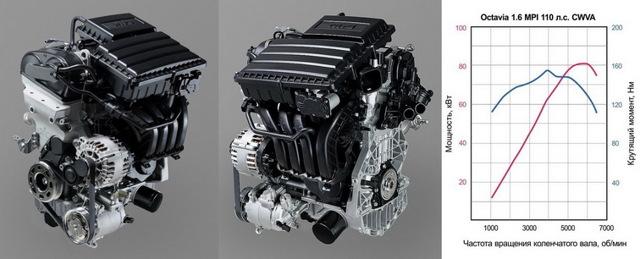 Какое масло лучше заливать в двигатель cwva 1.6 mpi 110 л.с.