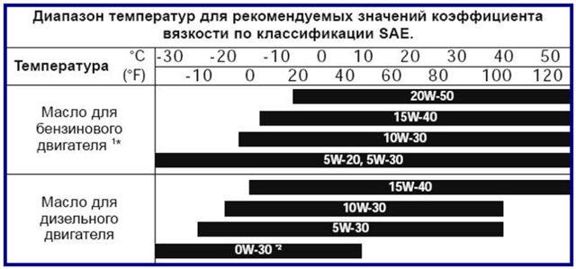 Обзор на моторное масло castrol edge professional 0w30 (a3, a5) синтетика ; характеристики, отзывы, недостатки