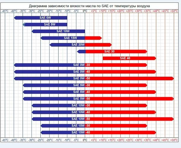 Честный обзор на моторное масло idemitsu zepro racing 5w-40 синтетика : характеристики, отзывы
