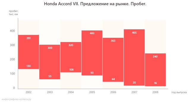 Сколько масла в МКПП (коробке передач) Хонда Аккорд 7