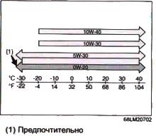 Сколько масла в МКПП (коробке передач) Сузуки СХ4